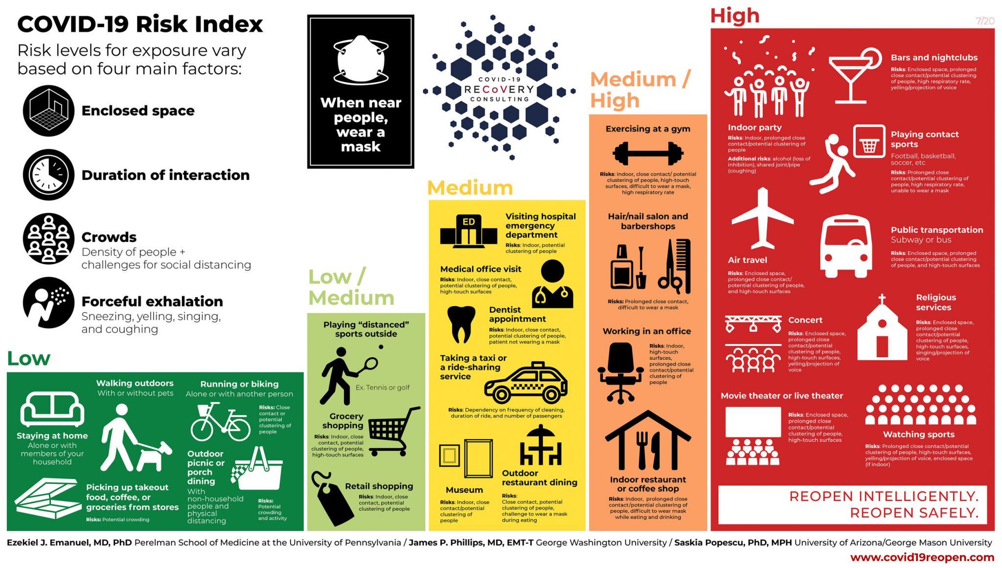 COVID-19 Risk Index